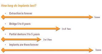 How long do implants last?